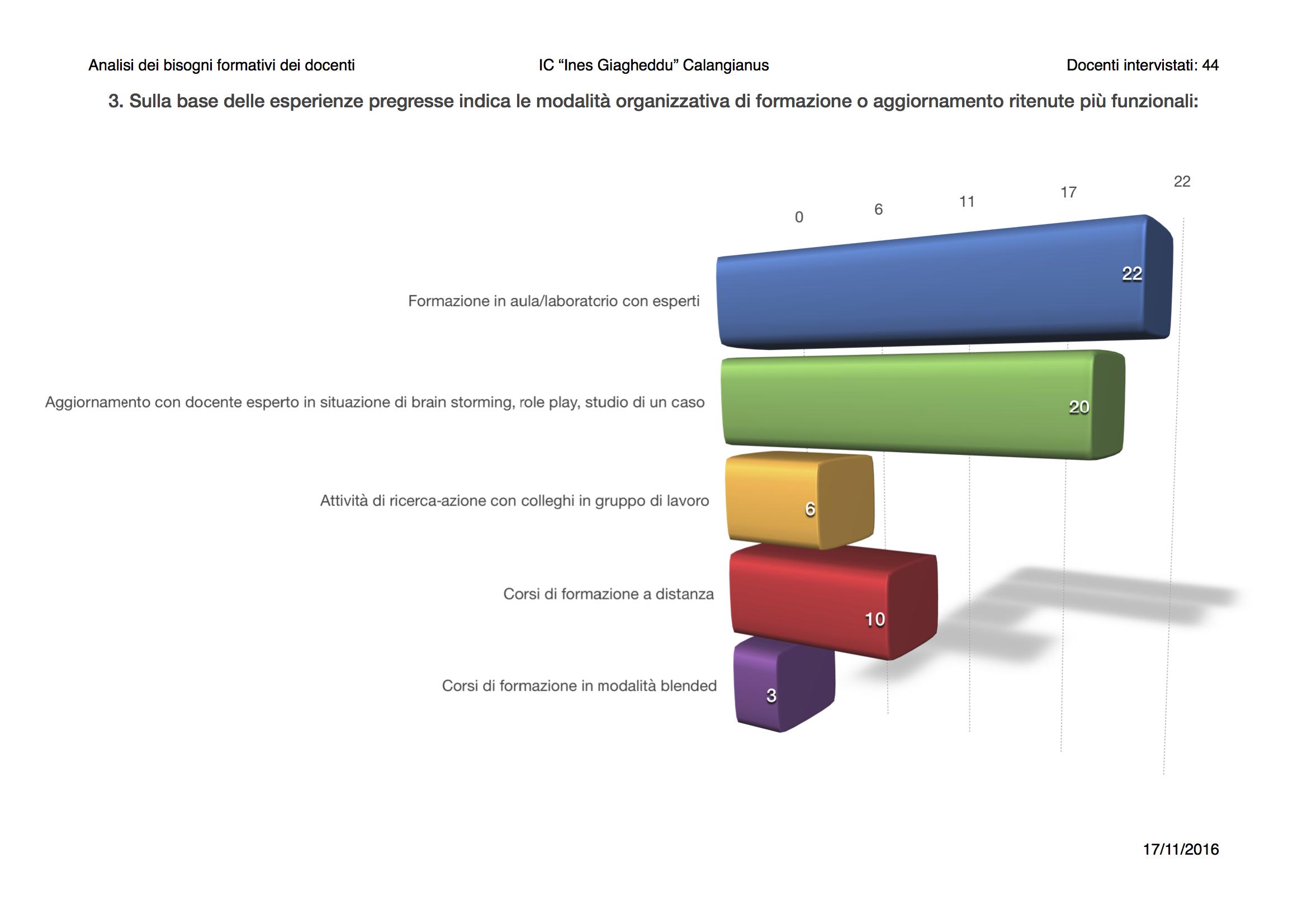IC Giagheddu elaborazione grafica bisogni formativi docenti